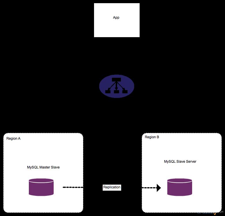 MySQL Master-Slave Architecture